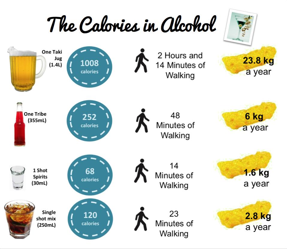alkohol ja kaalutõus